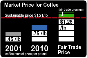 market price for coffee